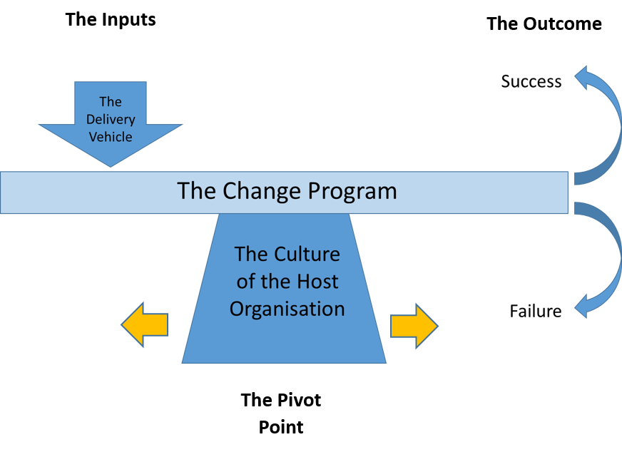 Organisation Culture Model