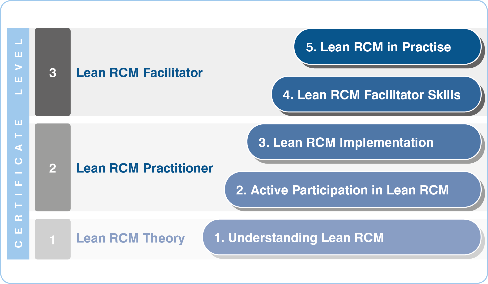Lean RCM Qualification Structure